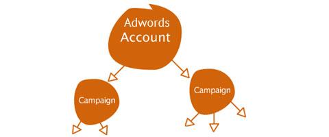 Beginnen met Google Adwords – je eerste campagne