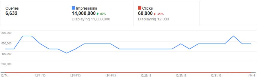 google webmaster tools voor update
